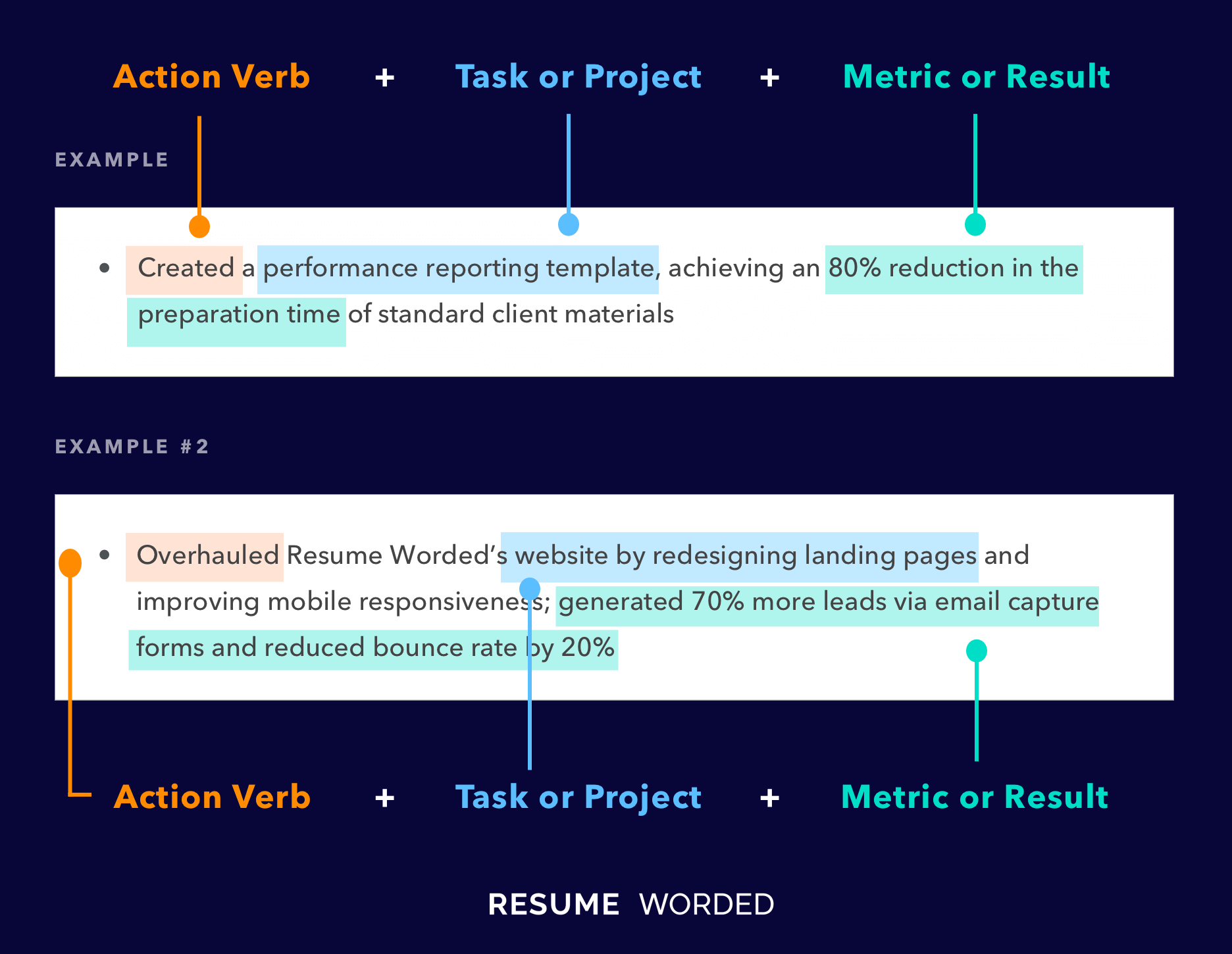 Two resume bullet points are 1-2 lines long and are effective in highlighting what you accomplished