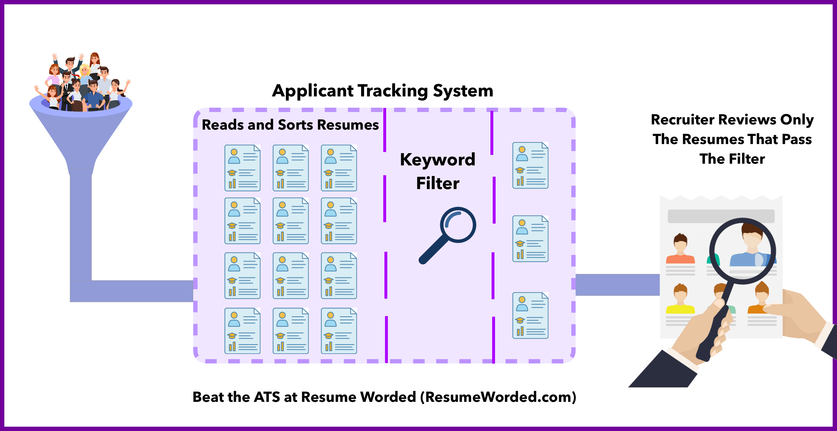 How an Applicant Tracking System works and filters applicants
